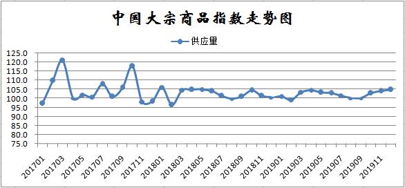 12月份快乐赛车乐园大宗商品指数显示:市场转向供强需弱,后期运行压力加大 ...